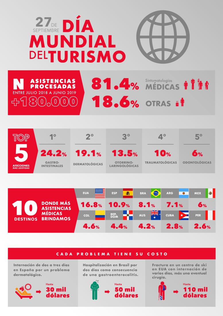 Infografía - Día Mundial del Turismo ASSIST CARD.jpg