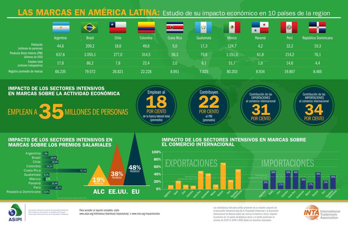 TM-LatinAmerica-Global-Infographic-2.jpg
