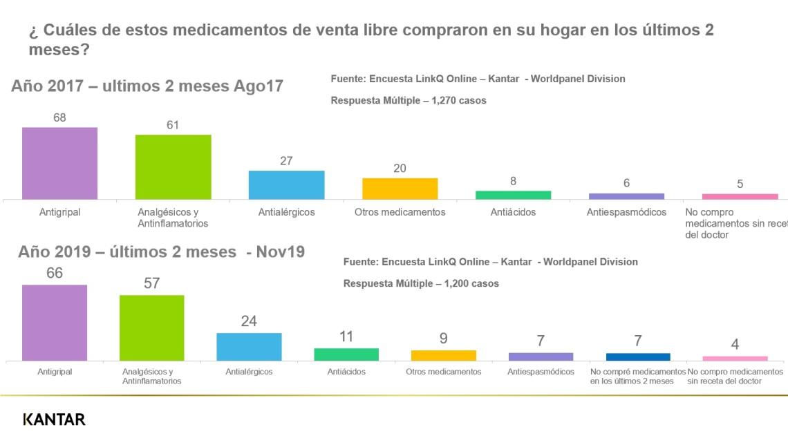 Medicamentos de Libre venta Dic - 2019.jpg