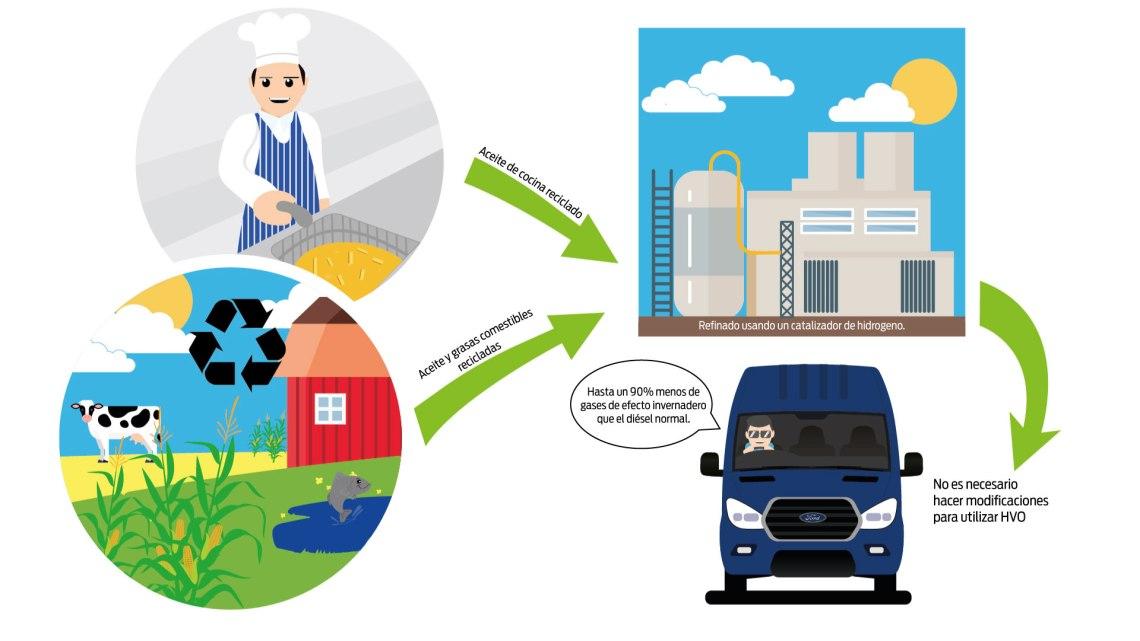 Ford utiliza combustible ecológico a base de aceite de cocina